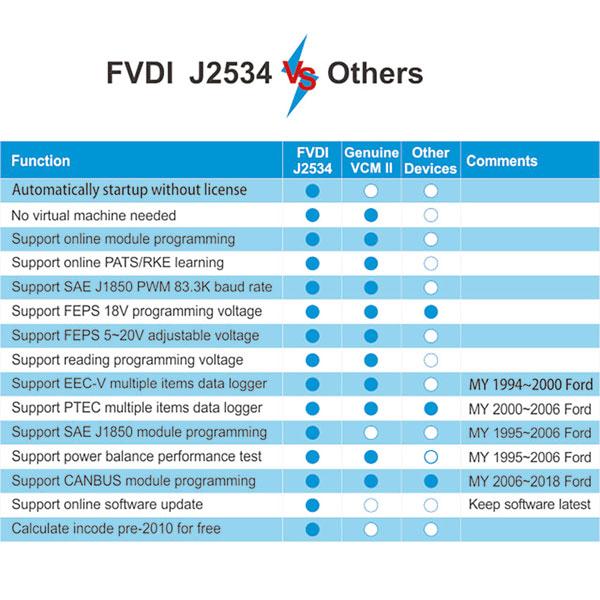 fvdi-j2534-vs-other-j2534