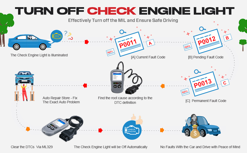 Autel MaxiLink ML329 Turn off Check engine light